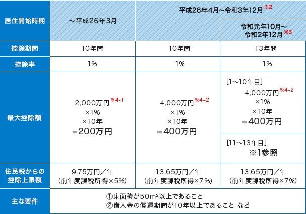 ローン減税で最大456万円戻ってくる!?